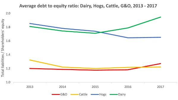 Average debt to equity ratio: Dairy, Hogs, Cattle, G&O, 2013 - 2017