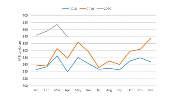 Chart showing monthly total of Canada pork exports from January 2018 – April 2020
