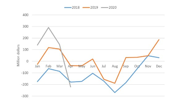 Chart showing monthly Canada trade balance for food from January 2018 – April 2020
