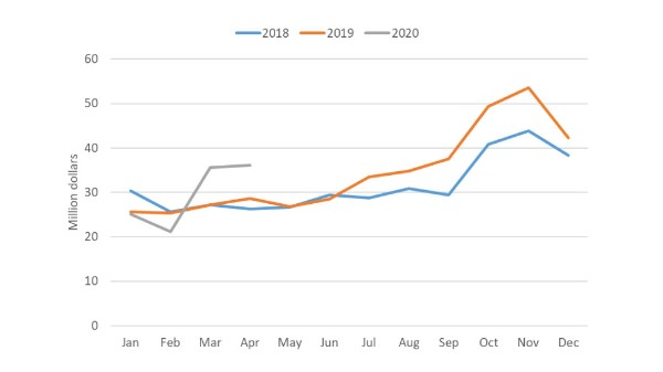 Chart showing monthly total of Canada cheese imports from January 2018 – April 2020