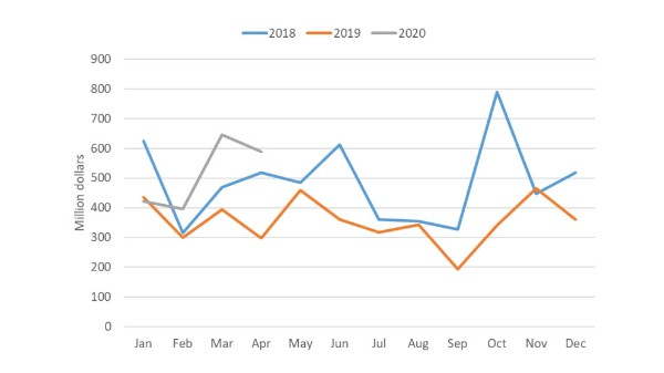 Chart showing monthly total of Canada canola exports from January 2018 – April 2020
