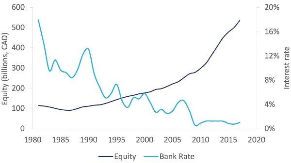 Figure 2: Equity grows as Canada's bank rate falls