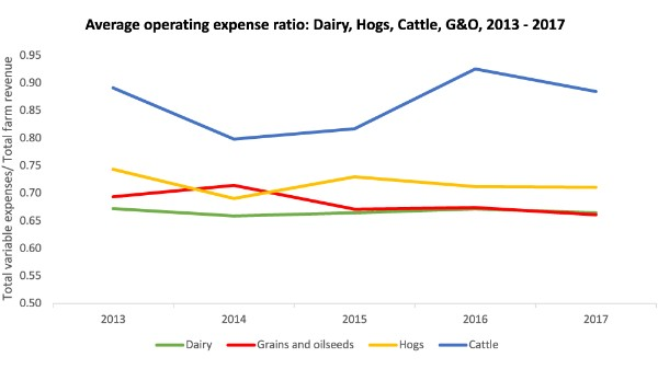 Average operating expense ratio: Dairy, Hogs, Cattle, G&O, 2013 - 2017