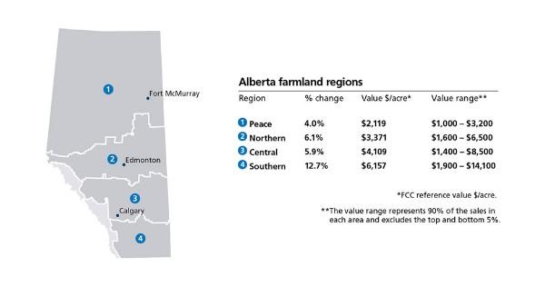Alberta farmland regions