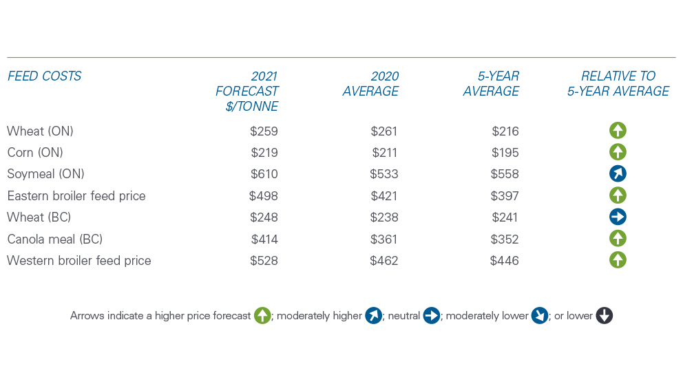 Chart showing that feed costs are trending higher in 2021.