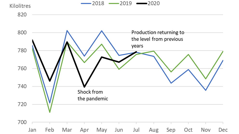 Chart showing milk production in Canada returning to the pre-pandemic level.