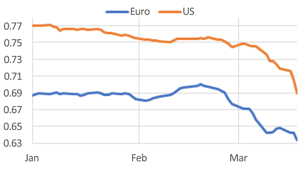 Chart showing Canadian dollar exchange rates with the US dollar and the Euro.
