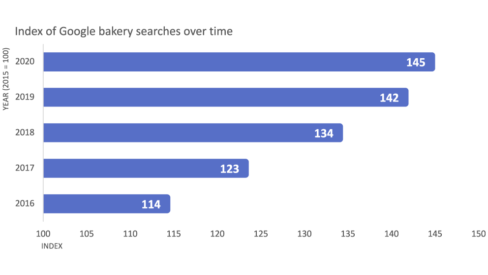 Chart that shows Canadians are increasingly looking online to purchase baked goods.