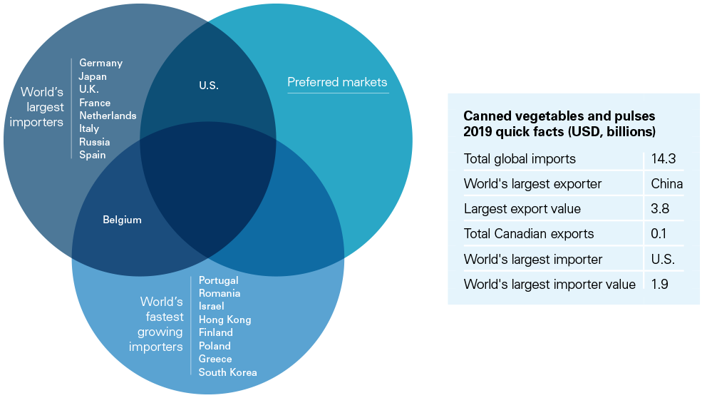 Chart showing world top importers, fastest-growing markets, and markets that preferred Canadian canned vegetables and pulses in 2019.