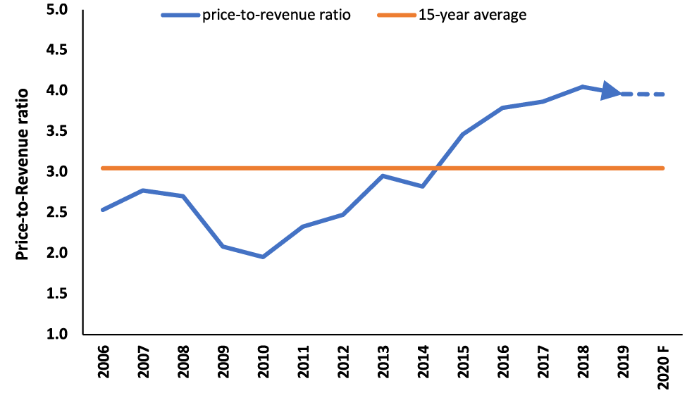 Chart showing average expected 2020 price-to-revenue ratio in Saskatchewan.
