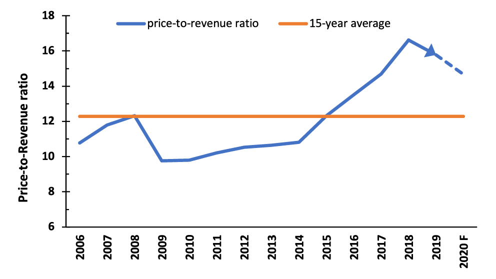 Chart showing average expected 2020 price-to-revenue ration in Ontario.