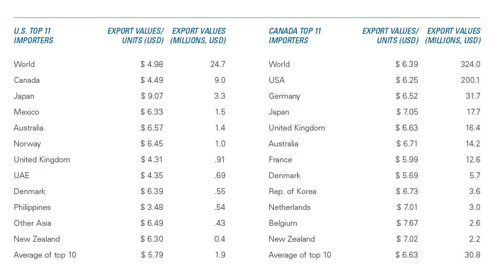 Chart showing 2019 export totals and unit values of top Canadian and U.S. export destinations of maple sugar and syrup.