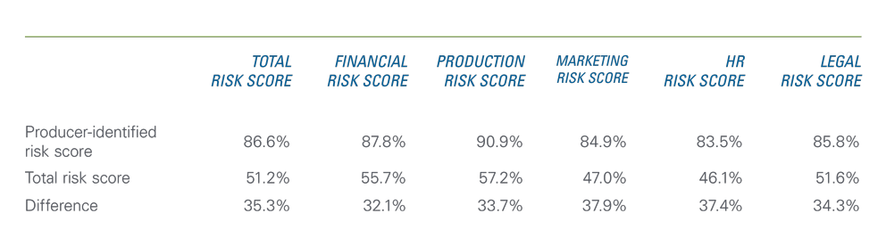 Chart showing the comparison of producer-identified and total risk management scores.