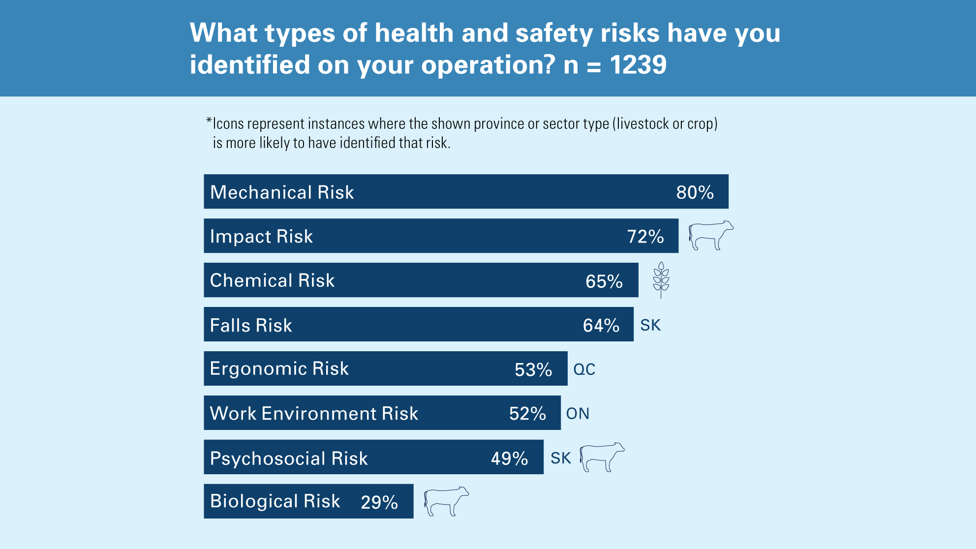 Chart showing health and safety risks on your operation.