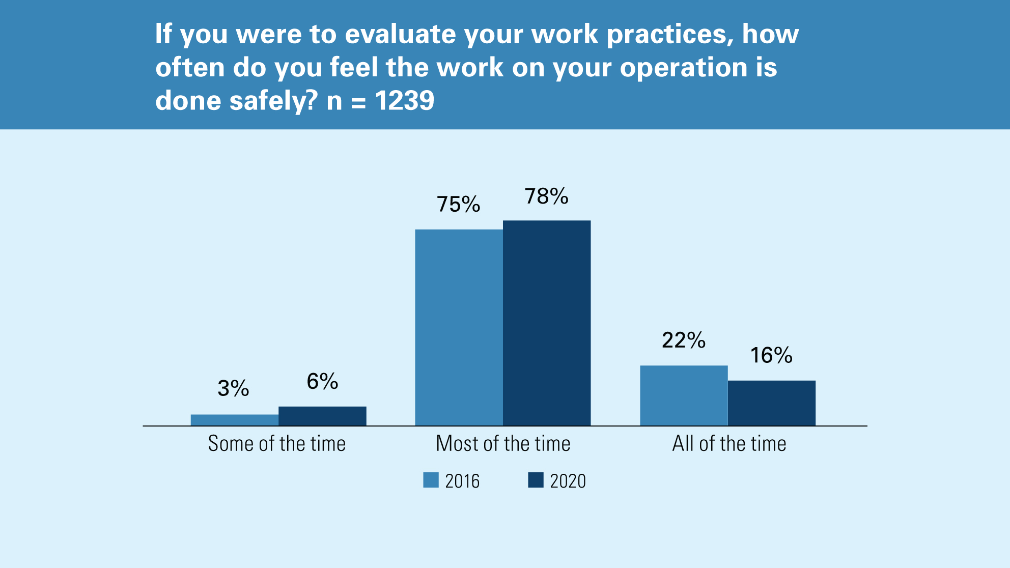 Chart showing frequency of work practices done safely (comparison between 2016 and 2020).