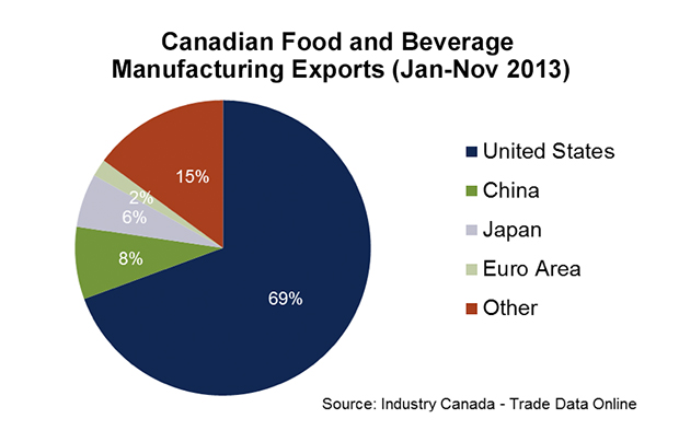 an analysis of marketing boards and canadian agriculture and farms Marketing & economic analysis $150 billion worth of agricultural products, ensuring the quality of domestic goods and helping american farms and.