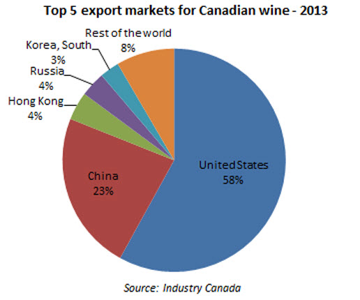 wine industry in canada essay Industry analysis examines the five forces that collectively determine the profit potential & competition of an industry from mars entrepreneur's toolkit.