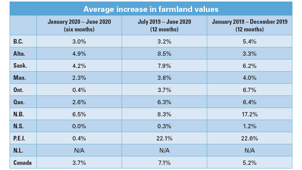 Average increase in farmland values